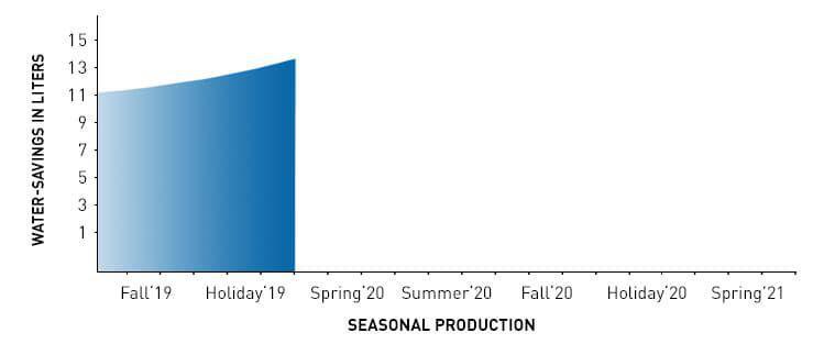 Water_Savings_By_Season_Graph